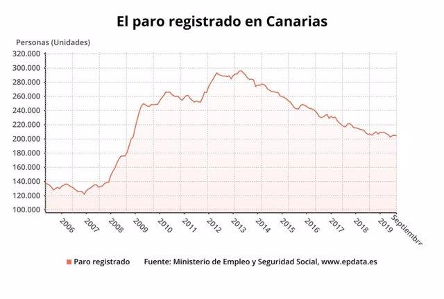 Evolución del paro registrado en Canarias