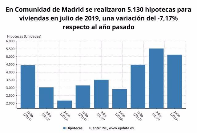 Número de hipotecas sobre viviendas en la Comunidad de Madrid, según el INE.