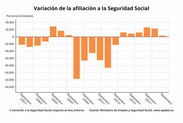 Economía/Laboral.- (AMP) La Seguridad Social gana 3.224 afiliados en su peor sep