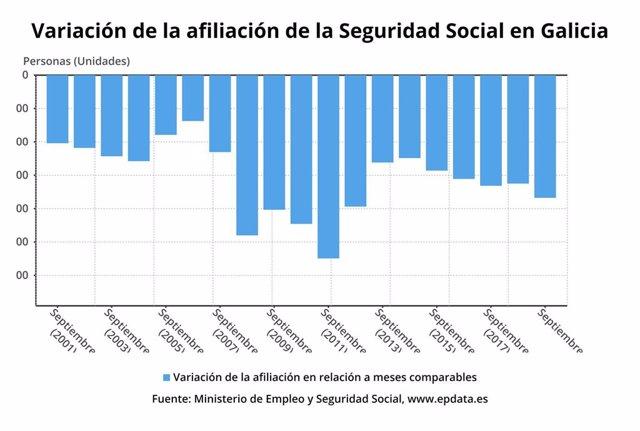 Evolución de la afiliación de la Seguridad Social en Galicia