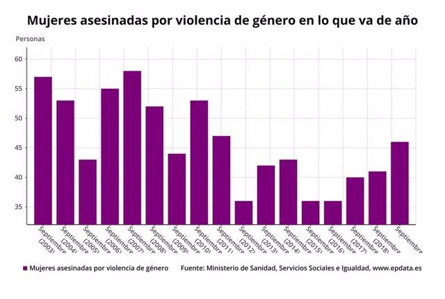 Número de víctimas mortales de violencia de género hasta el 2 de octubre de 2019