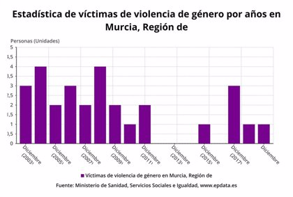 Una mujer ha sido asesinada por violencia de género en la Región de Murcia en lo que va de año