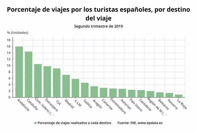 Porcentaje de viajes realizados a cada destino segundo trimestre de 2019