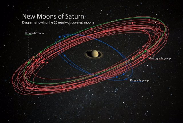Saturno pasa a tener 82 lunas y termina con la hegemonia de Júpiter