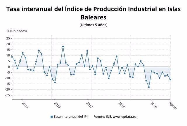 Tasa de producción industrial en agosto de 2019 en Baleares