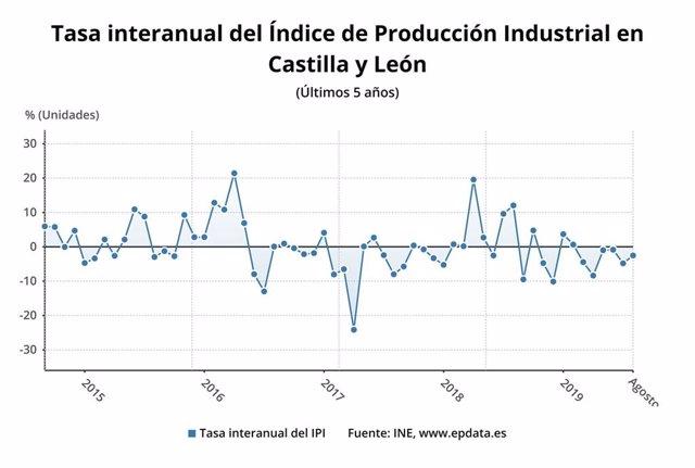 Gráfico de elaboración propia sobre la evolución del IPI en Castilla y León en agosto de 2019