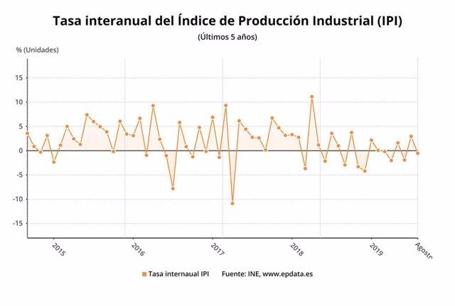 Variación anual del índice de producción industrial, hasta agosto de 2019 (INE)