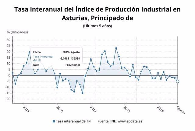 Tasa interanual del Índice de Producción Industrial del Principado de Asturias hasta agosto de 2019.