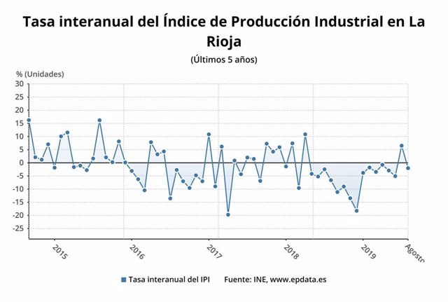 Evolución Indice General de Producción Industrial en La Rioja