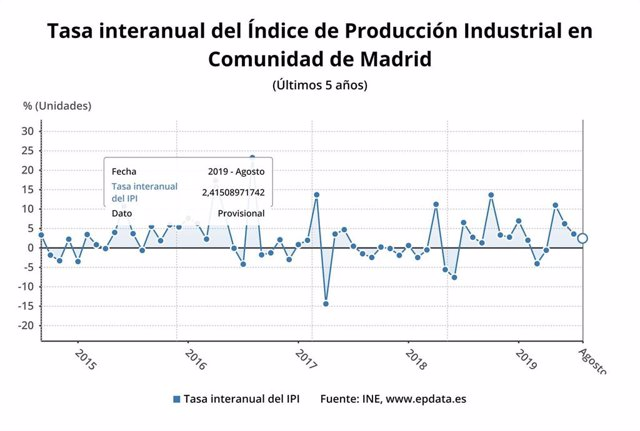 Tasa de la producción industrial en la Comunidad de Madrid hasta agosto de 2019.