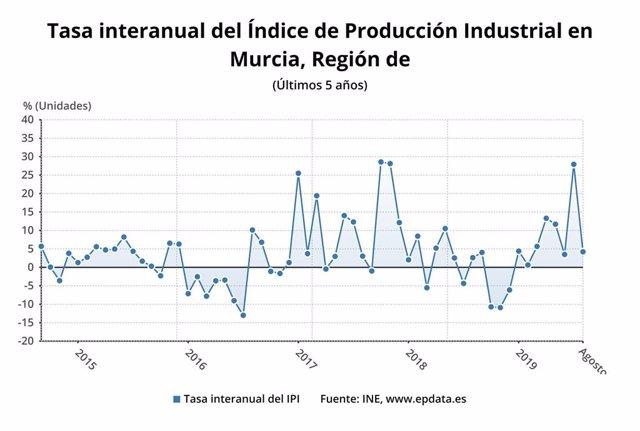 Gráfica tasa interanual índice de Porducción Industrial en la Región de Murcia