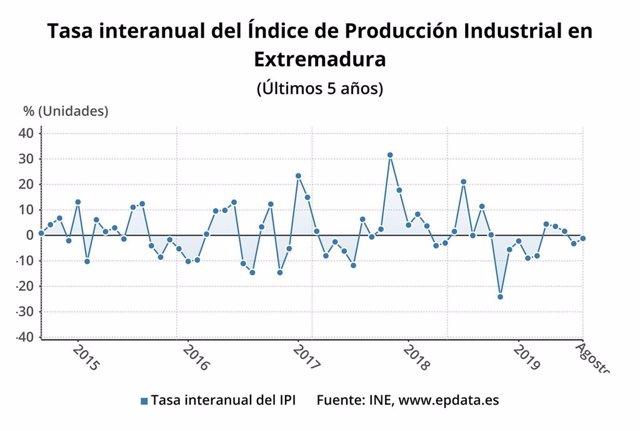 Gráfico de la tasa interanual del Índice de Producción Industrial en Extremadura en los últimos cinco años