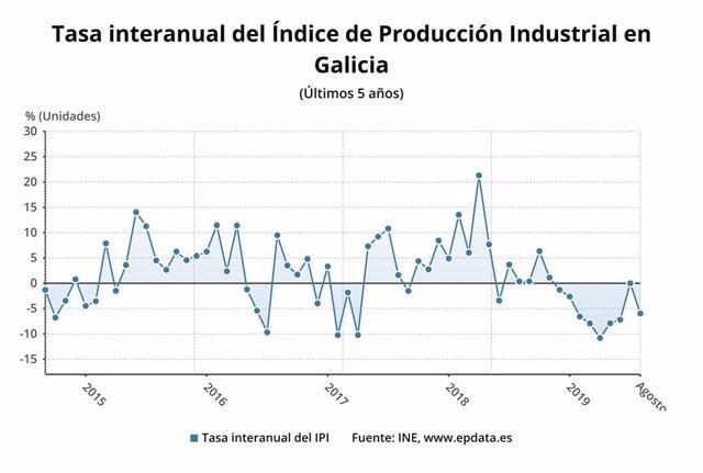 Tasa interanual del Índice de Producción Industrial en Galicia