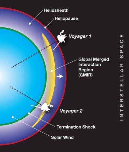 Las naves Voyager permiten medir la presión en el fin del Sistema Solar