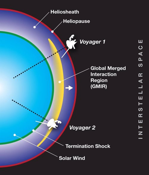 Capas externas de la heliosfera