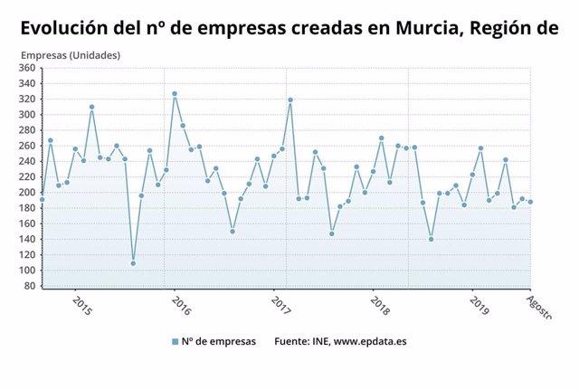 Gráfica evolución del número de empresas creadas en la Región