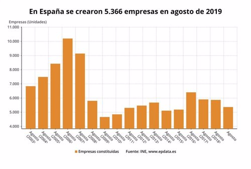 Creación de empresas en agosto de 2019 (INE)