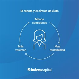 Infografía de Indexa Capital.