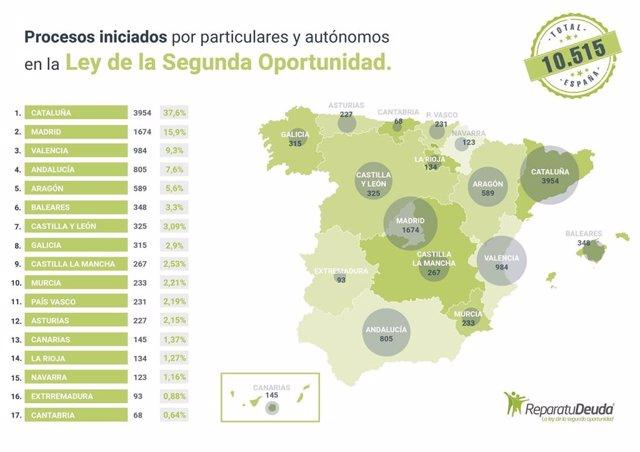 Casos de la ley de la segunda oportunidad presentados en España