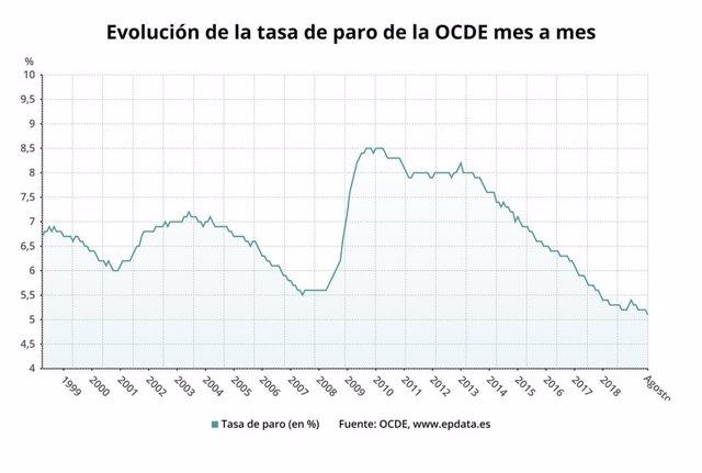 EpData.- La tasa de paro de la OCDE en agosto, en gráficos