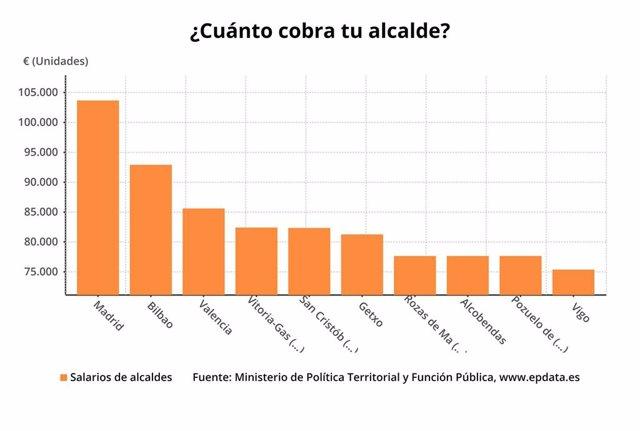 Tabla comparativa de salarios de alcaldes
