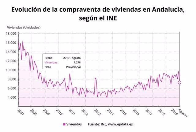 Evolución del precio de la compraventa de viviendas en Andalucía en agosto