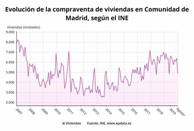 Evolución de la compraventa de viviendas en la Comunidad de Madrid hasta agosto de 2019.
