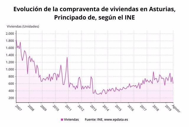 Evolución de la compraventa de viviendas hasta agosto de 2019 en Asturias según el INE.