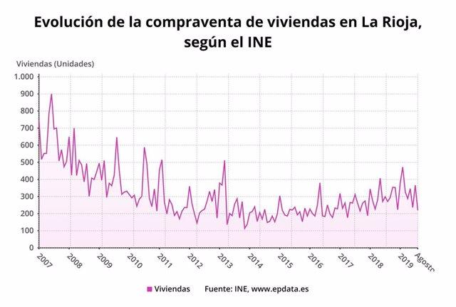 Evolución compraventa de viviendas en agosto en La Rioja