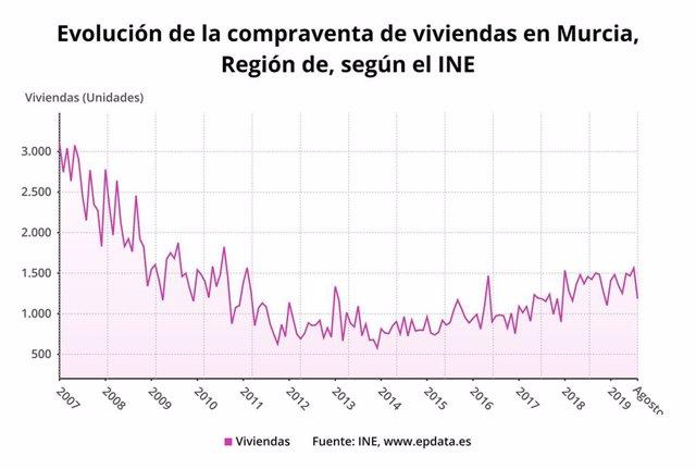 Evolución de la compraventa de viviendas en la Región de Murcia, según el INE