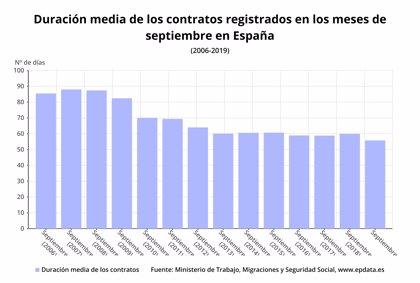 La duración de los contratos registra en septiembre su mínimo desde 2006, con 55,75 días de media