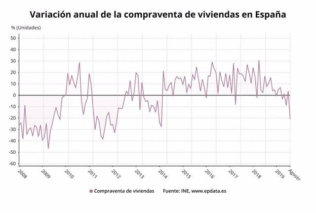 Variació de la compravenda d'habitatges a Espanya a l'agost del 2019 (INE)