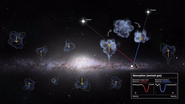 Reciclaje de gas por encima y debajo del disco galáctico