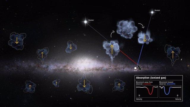 Misterioso excedente en el balance de gas de la Vía Láctea