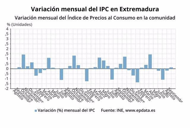Gráfico sobre la evolución mensual del IPC en Extremadura