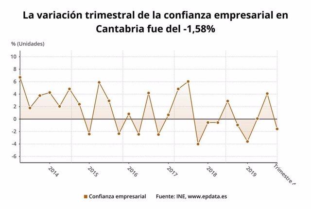 Variación trimestral de la confianza empresarial en Cantabria