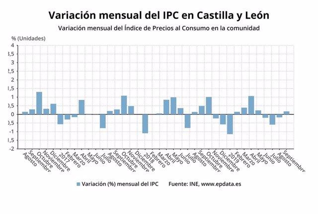 Gráfico de elaboración propia sobre la evolución del IPC en Castilla y León en septiembre de 2019
