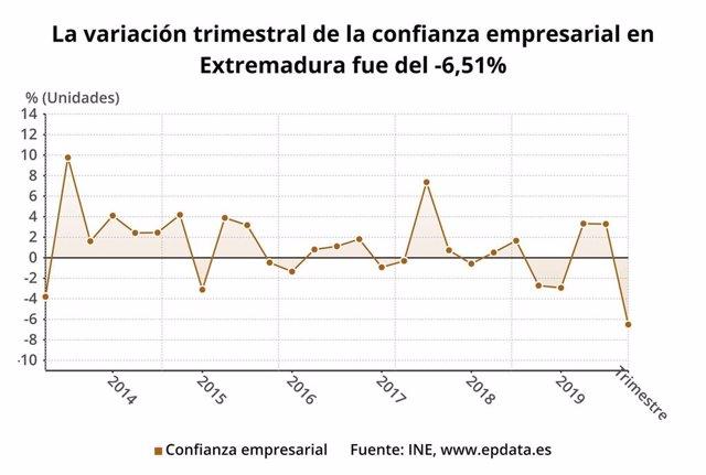 Gráfico de la variación trimestral de la confianza empresarial en Extremadura
