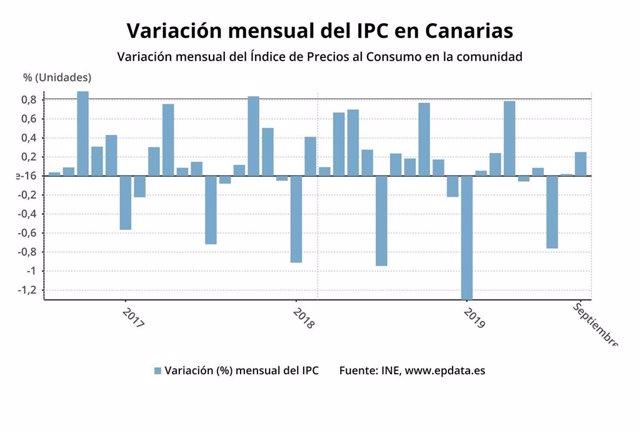 Variación del IPC de Canarias en septiembre