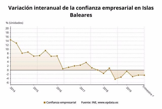 Gráfica de la variación de la confianza empresarial en Baleares.