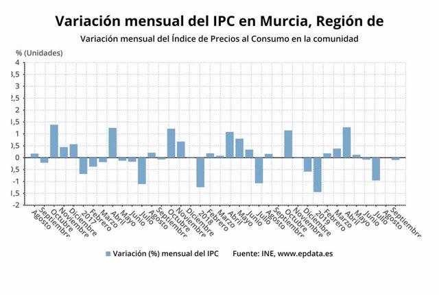 Variación mensual del IPC en Murcia