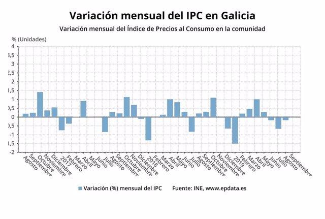 Variación mensual del IPC en Galicia