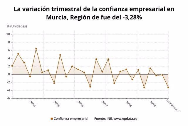 La variación trimestral de la confianza empresarial en Murcia, Región de fue del -3,28%
