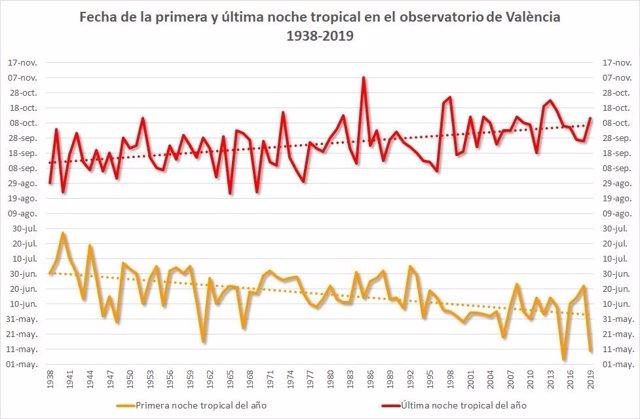 Registro de noches tropicales en València