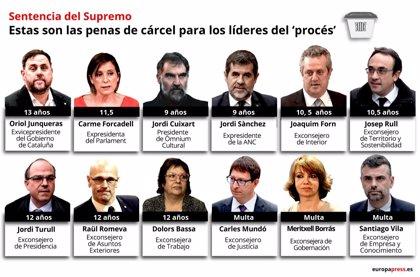 El Supremo condena a Oriol Junqueras a 13 años de prisión, 11,5 a Forcadell y 9 a los 'Jordis'