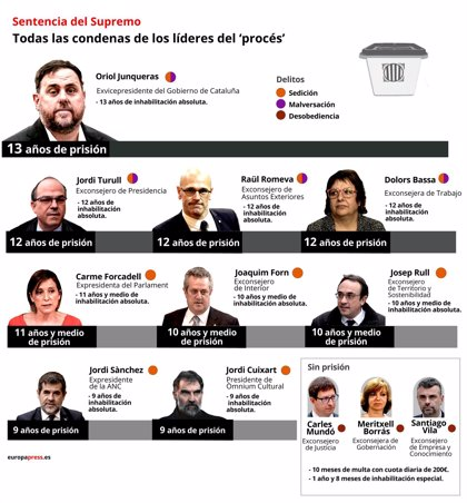 Estas son las condenas impuestas a los 12 acusados en el juicio del 'procés'