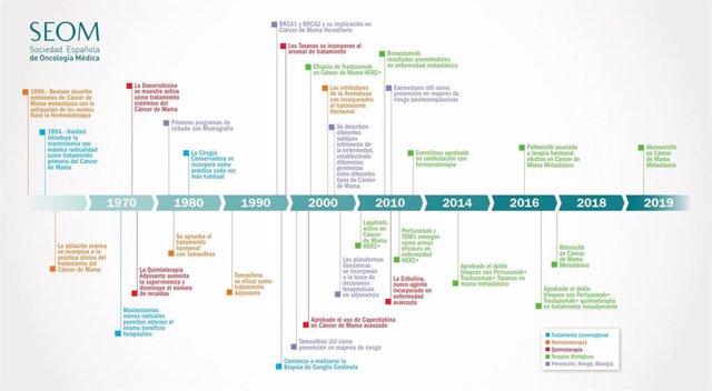 Infografía sobre la evolución del cáncer de mama.