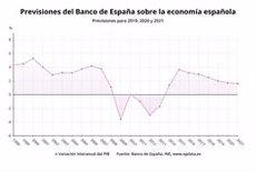 El Govern rebaixa la previsió del PIB al 2,1% el 2019 i apujarà les pensions un 0,9% el 2020 (EPDATA)
