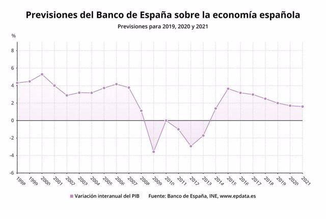Previsions del Banc d'Espanya sobre el PIB per a 2019, 2020 i 2021, setembre del 2019 (Banc d'Espanya).