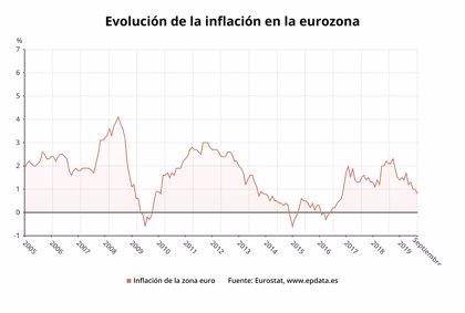 La inflación de la eurozona se debilitó al 0,8% en septiembre, la más baja desde 2016